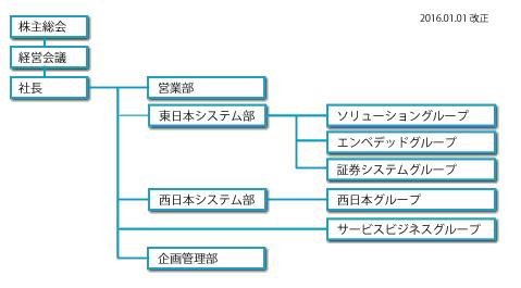 組織図(2016年1月1日)