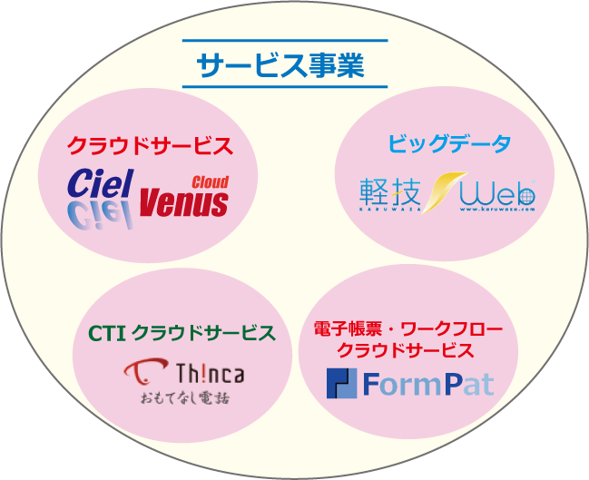 ciel_service